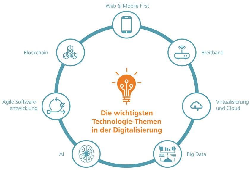 Die wichtigsten Technologie-Themen in der Digitalisierung