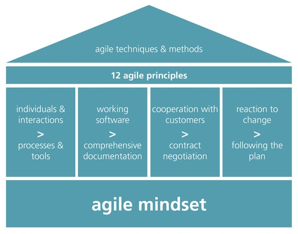 Agility - from mindset to method